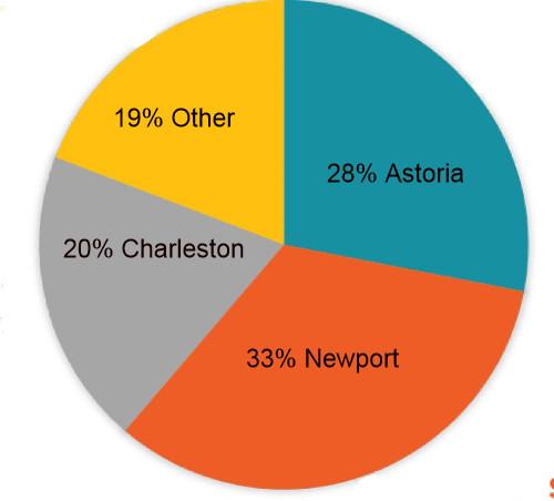 piechart showing value % for each port