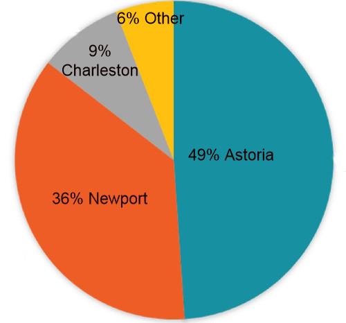piechart showing % for each port